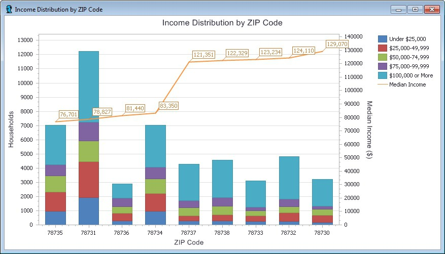 Maptitude chart of median income and income distribution