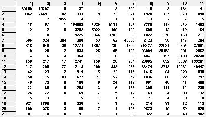 Maptitude Dataview